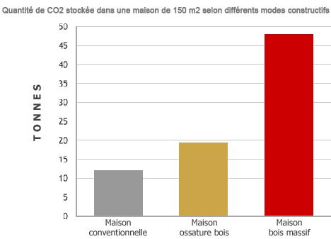 Quantité CO2