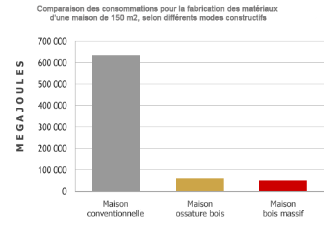 consommation fabrication matériaux